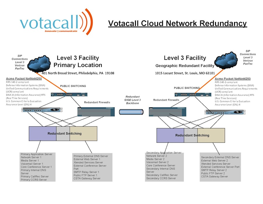 The_Votacall_Platform__Network_Map