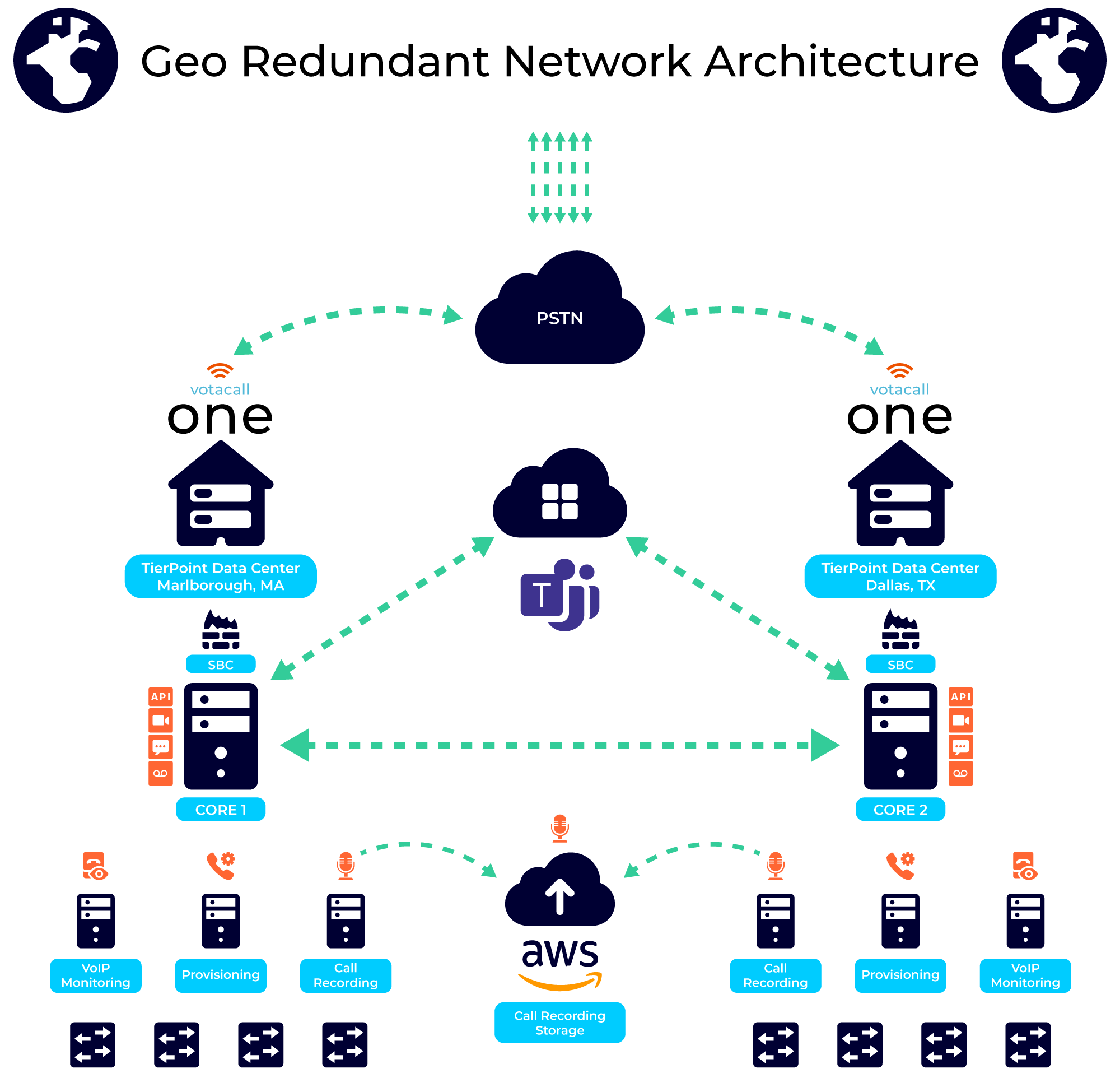 VOTACALL-ONE-NETWORK-ARCHITECTURE-2